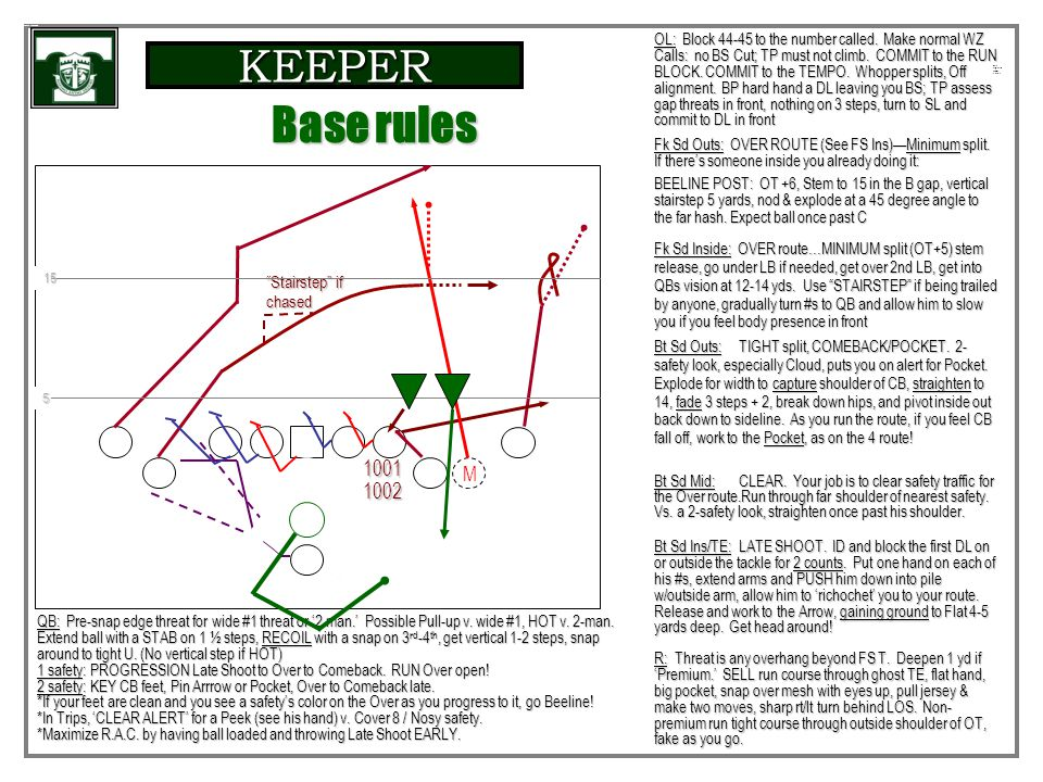 KEEPER Base Protectio n Summar y Table RATIONALE from SHOT Counterbalance to our best 'Shot' run formations – Formation integrity Counterbalance to ou