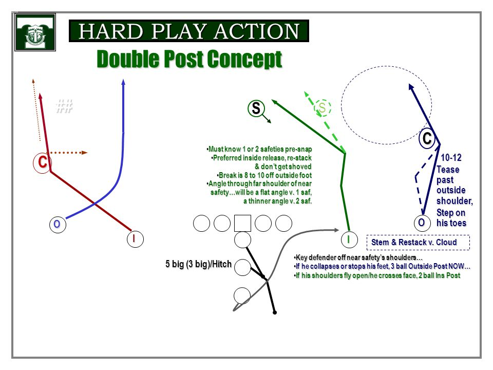 HARD PLAY ACTION 58-59 InstructionalCurl-Flat Concept Anticipated Big 5 / Rhythm 3 V I O O I Possible Arrow off Tight U by pre-read/situation.. Possib