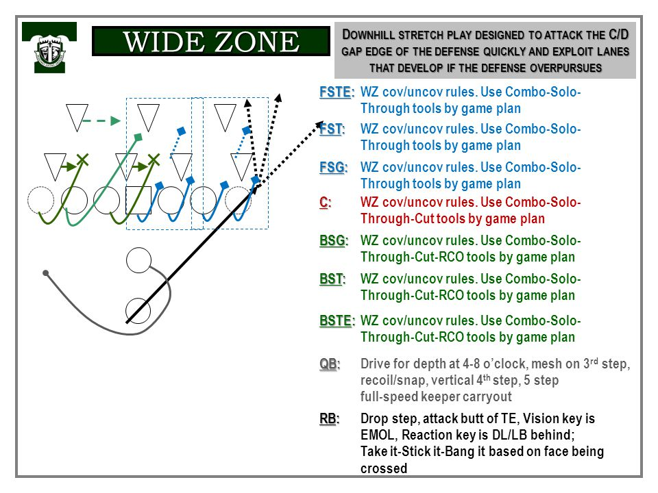 WIDE ZONE Base Protectio n Summar y Table RATIONALE from SHOT Gets the ball in the RB's hands a hair sooner – eyes to his read faster, speed earlier G