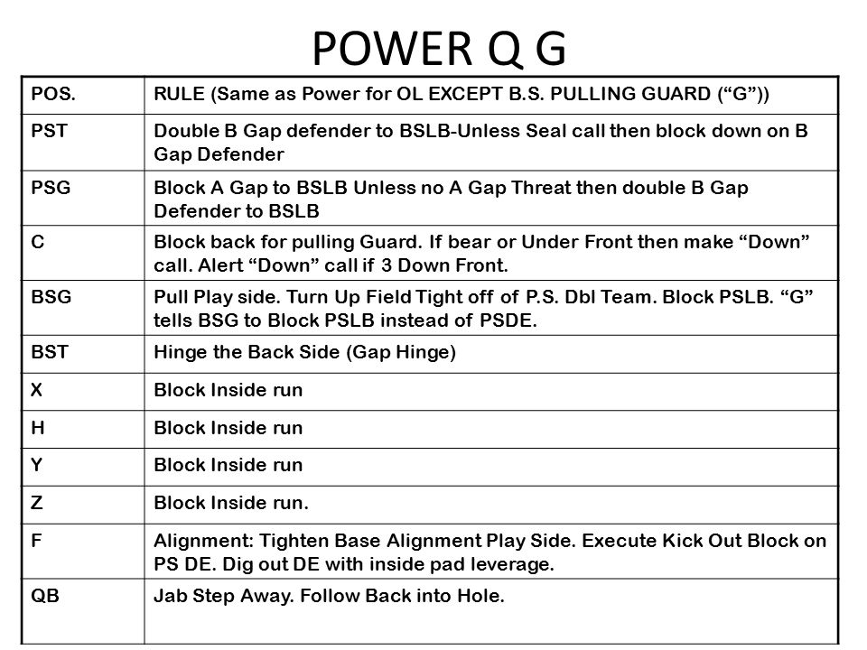 POS.RULE (Same as Power for OL EXCEPT B.S.