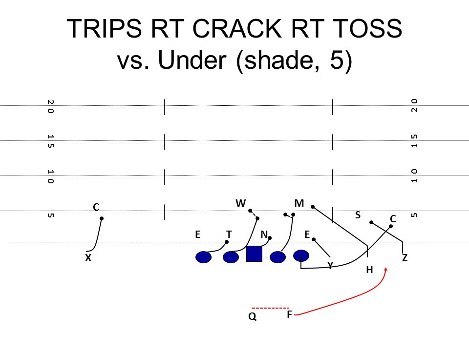 TRIPS RT CRACK RT TOSS vs. Under (shade, 5) F E 5 1 0 1 5 2 0 1 5 1 0 5 NT M Q W E Z Y H X S C C
