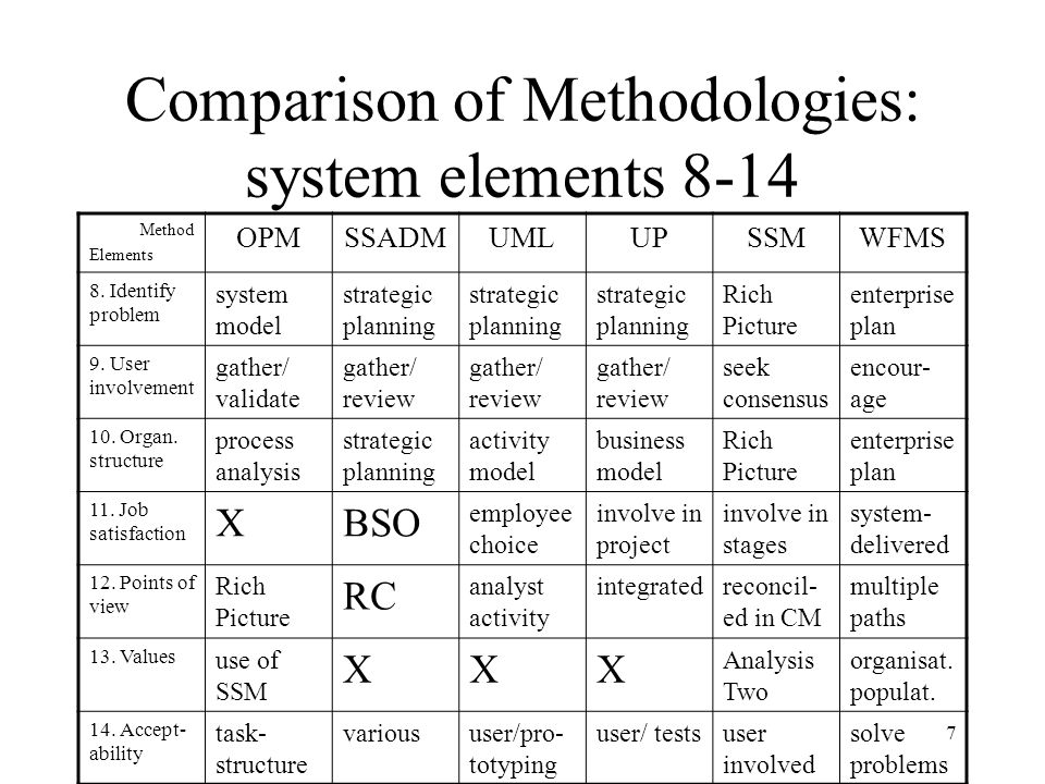 7 Comparison of Methodologies: system elements 8-14 Method Elements OPMSSADMUMLUPSSMWFMS 8.