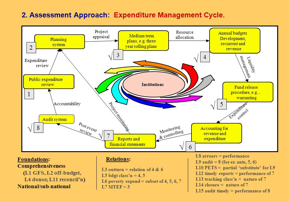 Approaches to assessing performance Data on system or organizational component performance - outcomes Reference to PEM principles, 3-level framework Functionality - HIPC expenditure tracking Good practice institutional features - framework