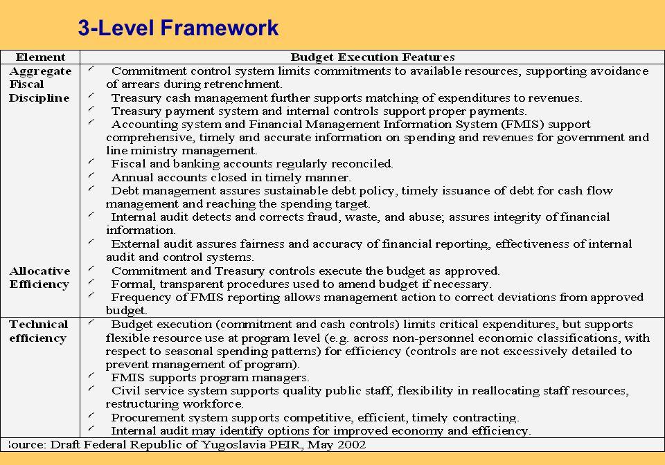 3-Level Framework