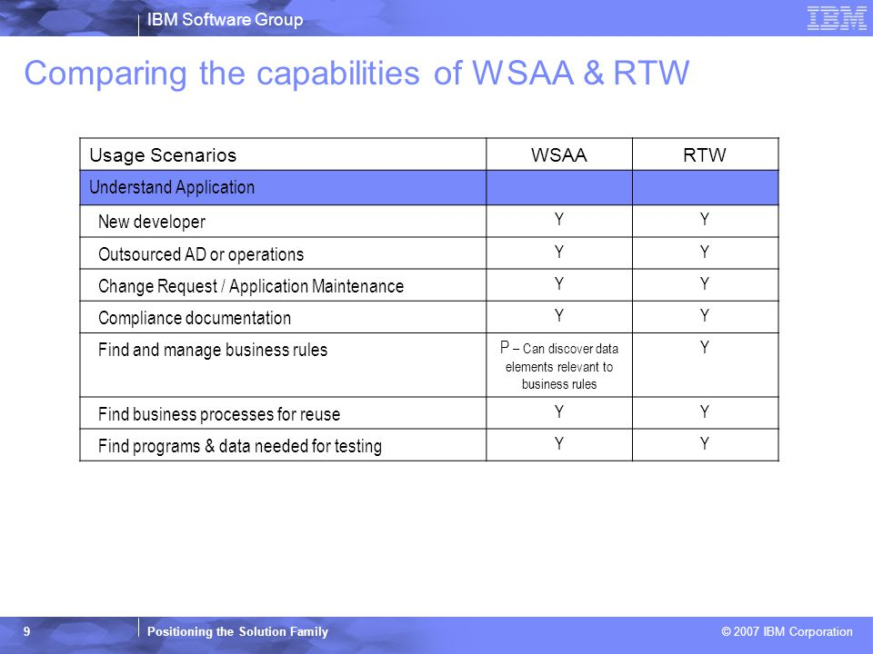 IBM Software Group Positioning the Solution Family © 2007 IBM Corporation 9 Comparing the capabilities of WSAA & RTW Usage ScenariosWSAARTW Understand Application New developer YY Outsourced AD or operations YY Change Request / Application Maintenance YY Compliance documentation YY Find and manage business rules P – Can discover data elements relevant to business rules Y Find business processes for reuse YY Find programs & data needed for testing YY