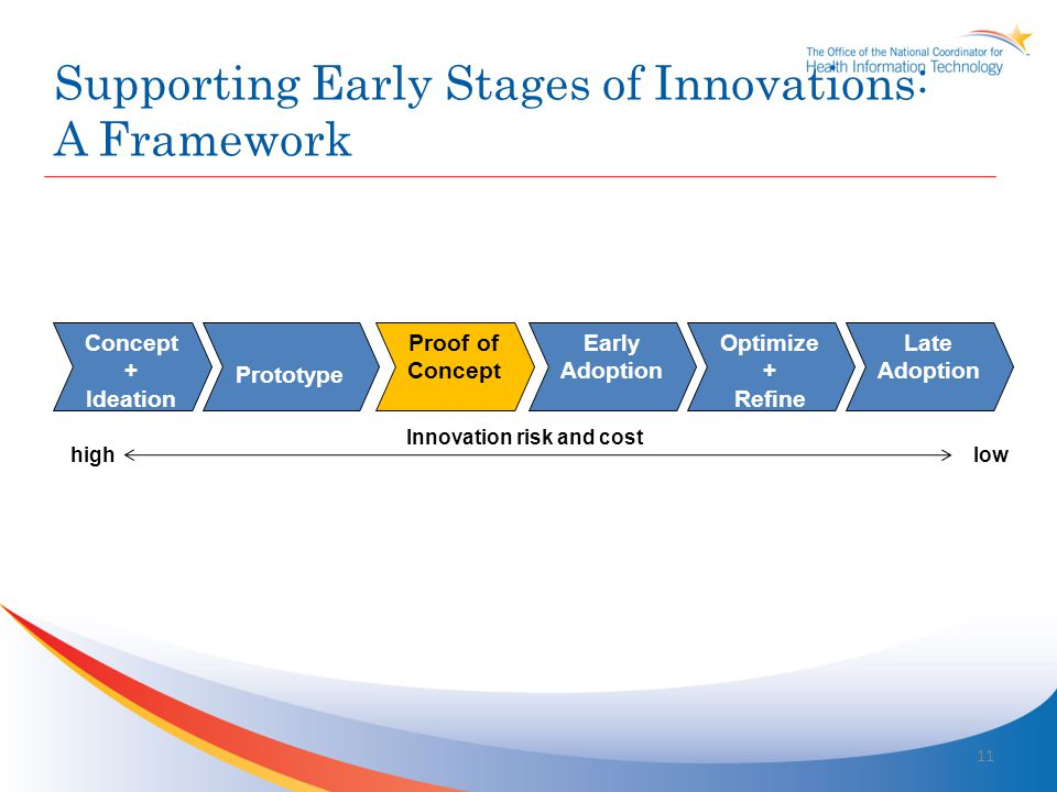 Innovation Framework: Core Values Passionately Inspire Innovation Demonstrate Bold Leadership Promote Communication and Identify Pathways to Success Champion Engagement Support Judiciously Now is the best time to innovate in healthcare …market and policy conditions are aligned 12