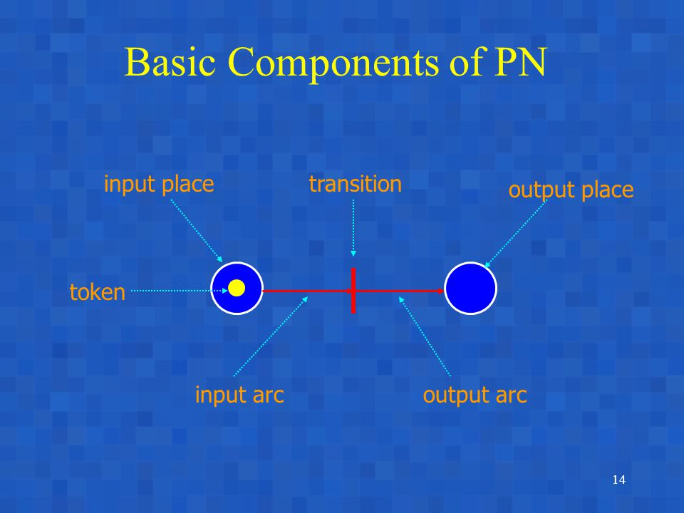 14 Basic Components of PN transition output place input place token input arcoutput arc