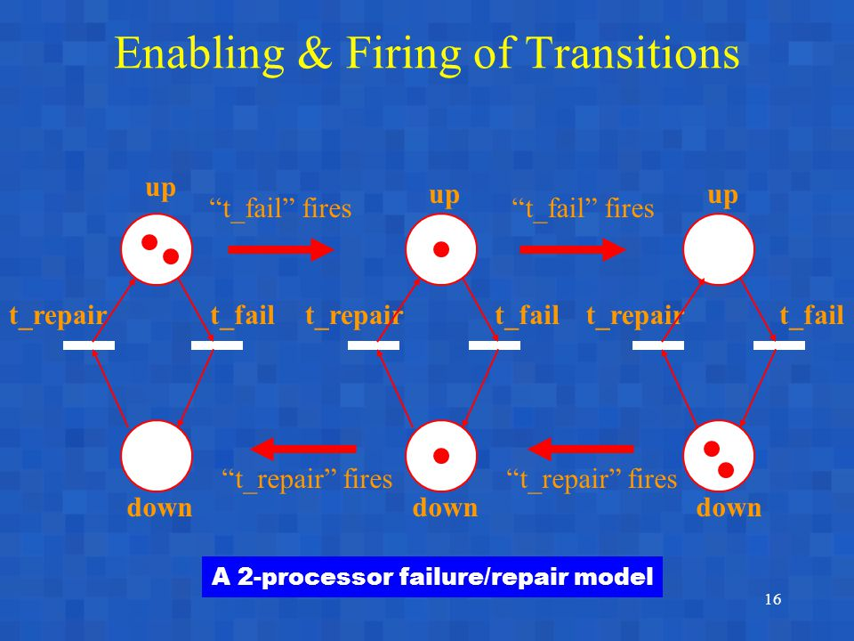 16 Enabling & Firing of Transitions up t_repair up down t_fail t_fail fires t_repair fires A 2-processor failure/repair model