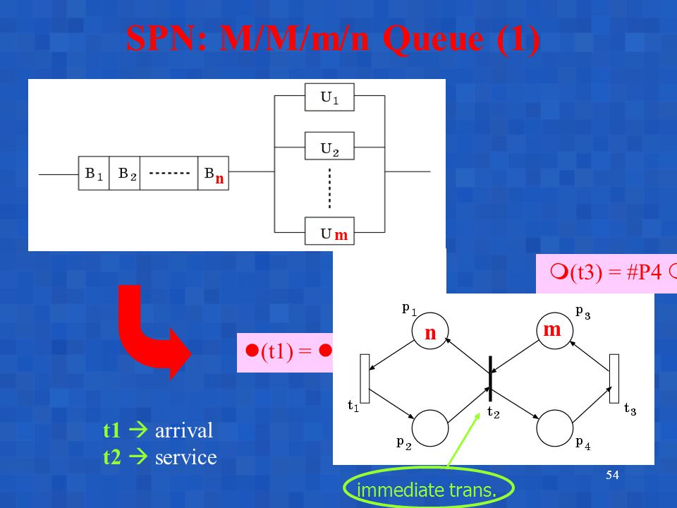 54 SPN: M/M/m/n Queue (1) n m n m  (t3) = #P4  (t1) = immediate trans. t1  arrival t2  service