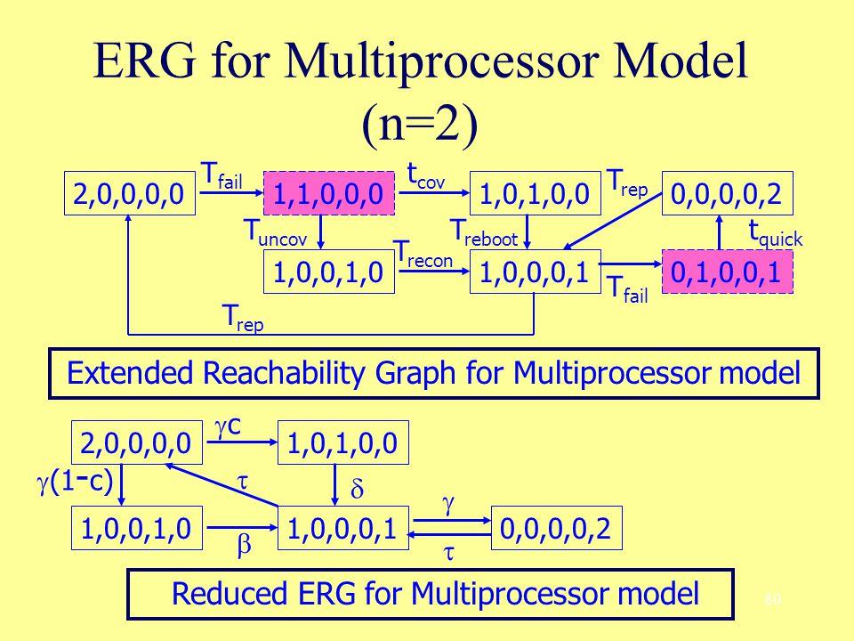 80 ERG for Multiprocessor Model (n=2) 2,0,0,0,0 1,1,0,0,0 1,0,0,1,0 1,0,1,0,0 1,0,0,0,1 0,0,0,0,2 0,1,0,0,1 2,0,0,0,0 1,0,0,1,0 1,0,1,0,0 1,0,0,0,10,0,0,0,2 Extended Reachability Graph for Multiprocessor model Reduced ERG for Multiprocessor model T fail t cov T uncov T recon T rep T reboot T rep T fail t quick cc  (1 - c)     