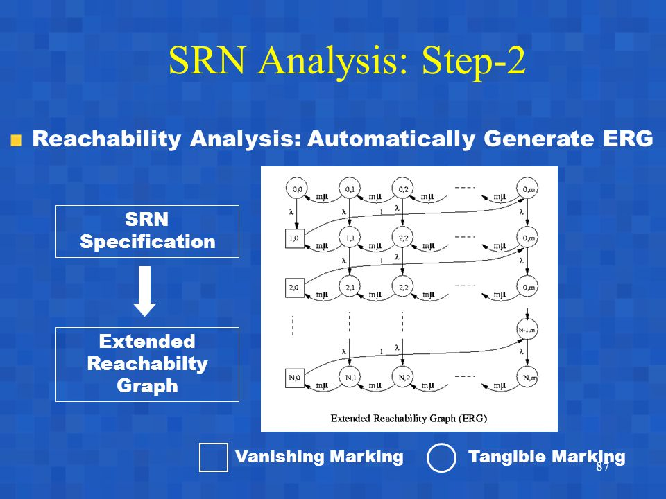 87 SRN Analysis: Step-2 Reachability Analysis: Automatically Generate ERG Extended Reachabilty Graph SRN Specification Vanishing MarkingTangible Marking
