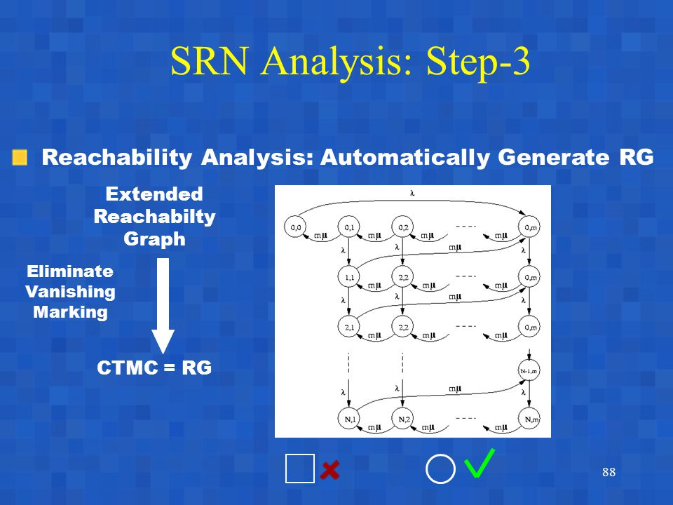 88 SRN Analysis: Step-3 Reachability Analysis: Automatically Generate RG Extended Reachabilty Graph CTMC = RG Eliminate Vanishing Marking