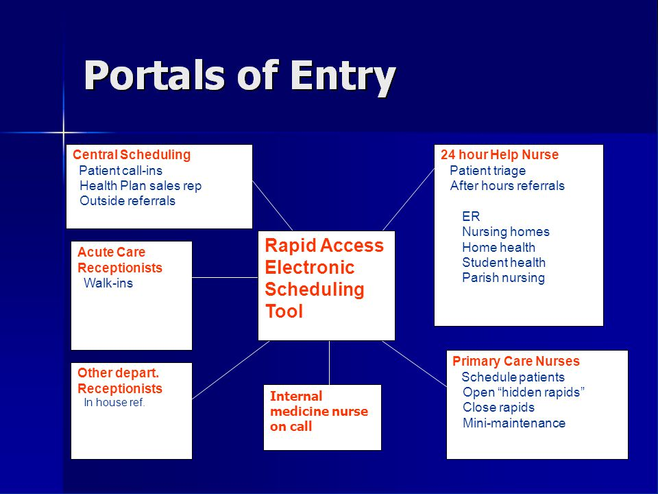 RAPID ACCESS Multi-port scheduling tool Central Scheduling Patient call-ins Health Plan sales rep Outside referrals Acute Care Receptionists Walk-ins Other depart.