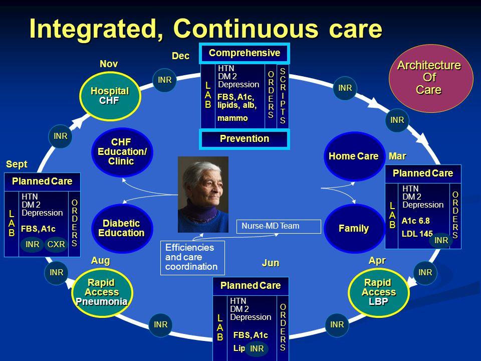 Nurse-MD Team LAB ORDERS Jun HTN DM 2 DepressionLABORDERS Planned Care FBS, A1c Lipids Integrated, Continuous care HTN DM 2 Depression Planned Care Mar RapidAccessLBPAprRapidAccessPneumoniaAug A1c 6.8 LDL 145 Efficiencies and care coordination HTN DM 2 Depression Planned Care Sept FBS, A1c LAB ORDERS CXR CHFEducation/Clinic DiabeticEducation Home Care Family INR INR INR INRINR INR INR INR INR INR INR INR HospitalCHFNov Prevention HTN DM 2 DepressionLABORDERS Comprehensive FBS, A1c, lipids, alb, mammoDecSCRIPTS ArchitectureOfCare