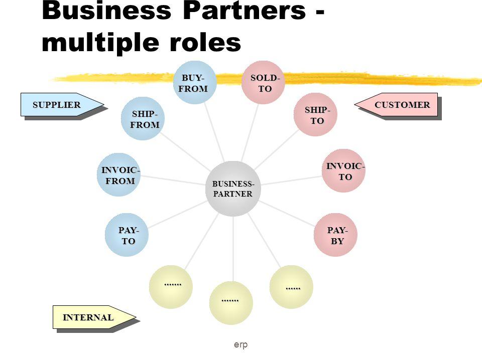erp ERP Integrated Enterprise The 1990's Enterprise MFG Finance Distribution PurchasingSales Projects