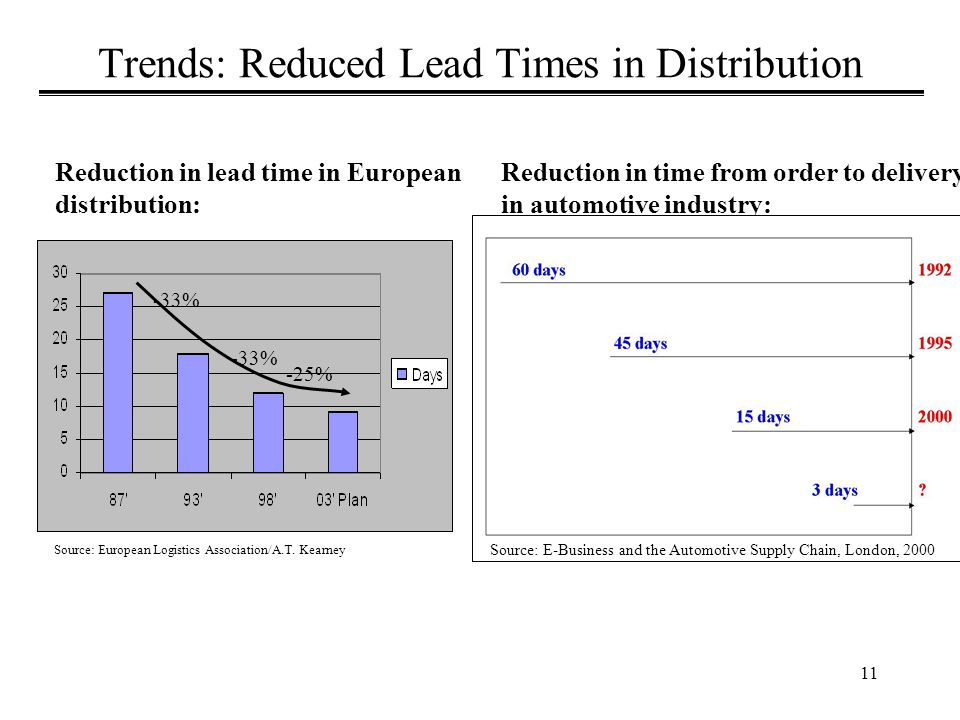 11 Trends: Reduced Lead Times in Distribution Source: European Logistics Association/A.T.