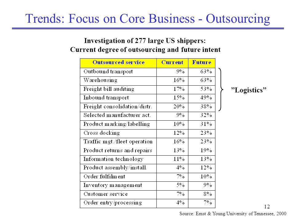 12 Trends: Focus on Core Business - Outsourcing Source: Ernst & Young/University of Tennessee, 2000 Investigation of 277 large US shippers: Current degree of outsourcing and future intent Logistics