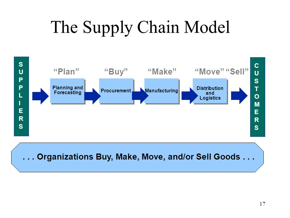 17... Organizations Buy, Make, Move, and/or Sell Goods...