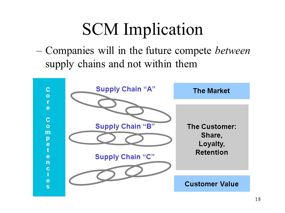 18 SCM Implication –Companies will in the future compete between supply chains and not within them The Market Customer Value The Customer: Share, Loyalty, Retention Supply Chain A Supply Chain B Supply Chain C CoreCompetenciesCoreCompetencies