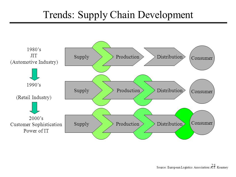 21 Trends: Supply Chain Development Source: European Logistics Association/A.T.