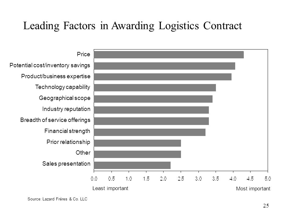 25 Leading Factors in Awarding Logistics Contract Price Potential cost/inventory savings Product/business expertise Technology capability Geographical scope Industry reputation Breadth of service offerings Financial strength Prior relationship Other Sales presentation Source: Lazard Fréres & Co.