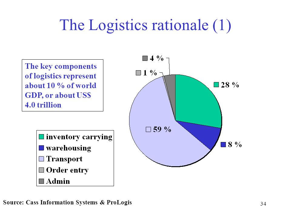 34 The Logistics rationale (1) The key components of logistics represent about 10 % of world GDP, or about US$ 4.0 trillion Source: Cass Information Systems & ProLogis