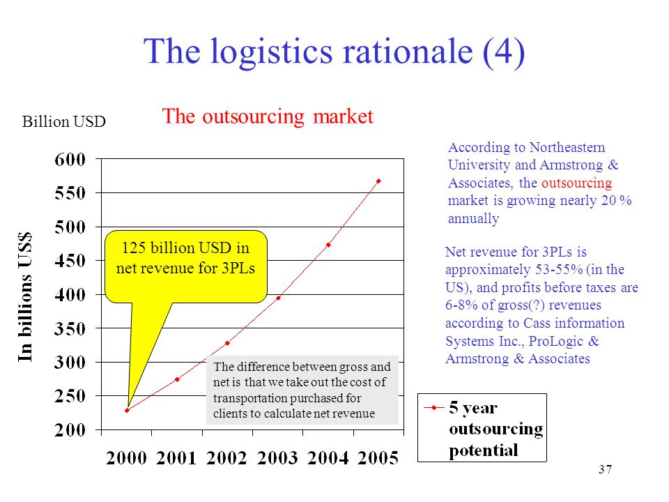 37 The logistics rationale (4) According to Northeastern University and Armstrong & Associates, the outsourcing market is growing nearly 20 % annually Net revenue for 3PLs is approximately 53-55% (in the US), and profits before taxes are 6-8% of gross(?) revenues according to Cass information Systems Inc., ProLogic & Armstrong & Associates 125 billion USD in net revenue for 3PLs Billion USD The outsourcing market The difference between gross and net is that we take out the cost of transportation purchased for clients to calculate net revenue