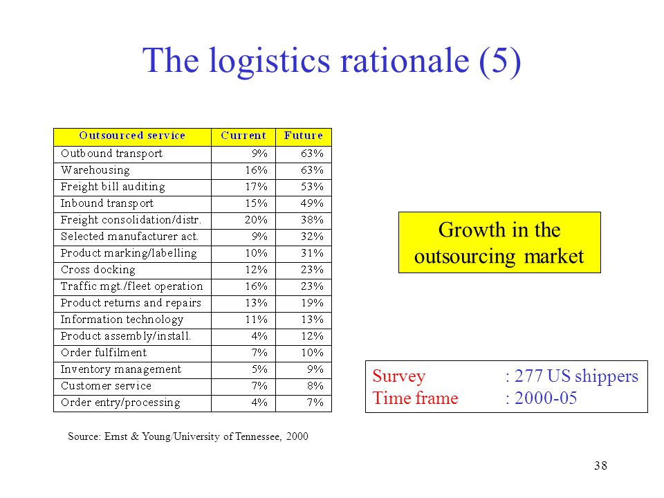 38 The logistics rationale (5) Source: Ernst & Young/University of Tennessee, 2000 Survey: 277 US shippers Time frame: 2000-05 Growth in the outsourcing market
