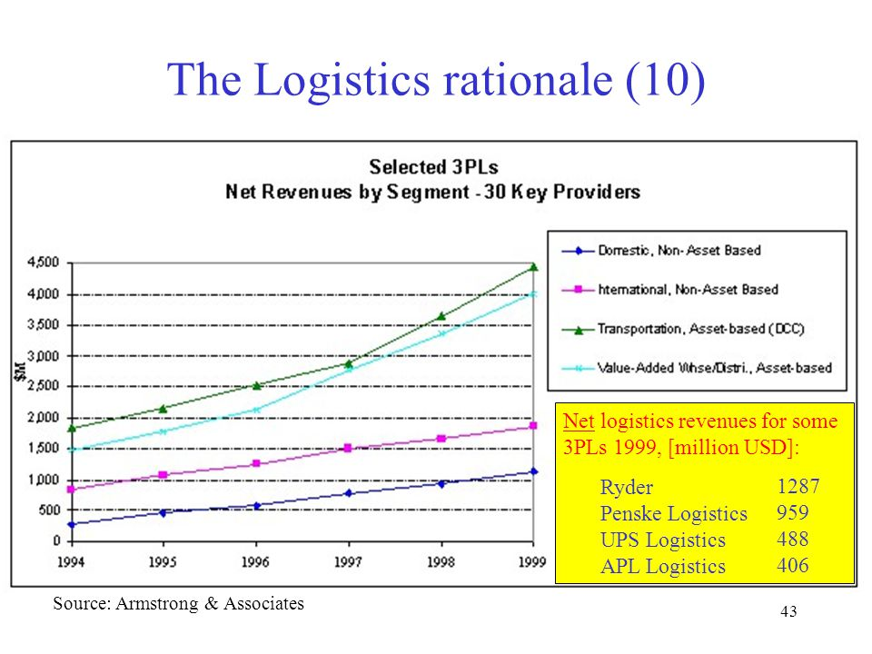 43 The Logistics rationale (10) Source: Armstrong & Associates Net logistics revenues for some 3PLs 1999, [million USD]: Ryder Penske Logistics UPS Logistics APL Logistics 1287 959 488 406