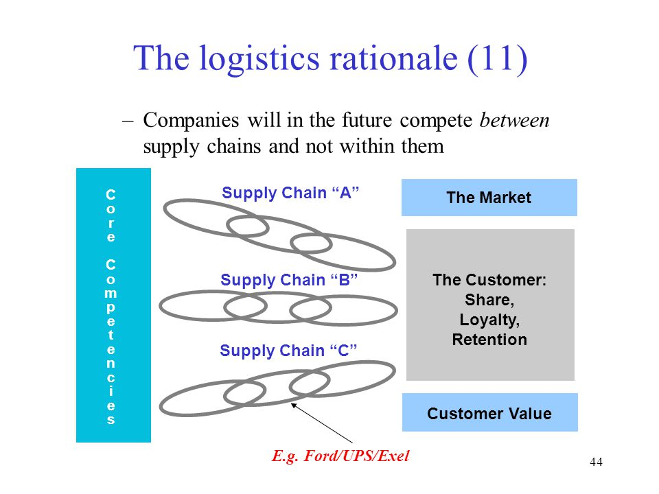 44 The logistics rationale (11) –Companies will in the future compete between supply chains and not within them The Market Customer Value The Customer: Share, Loyalty, Retention Supply Chain A Supply Chain B Supply Chain C CoreCompetenciesCoreCompetencies E.g.