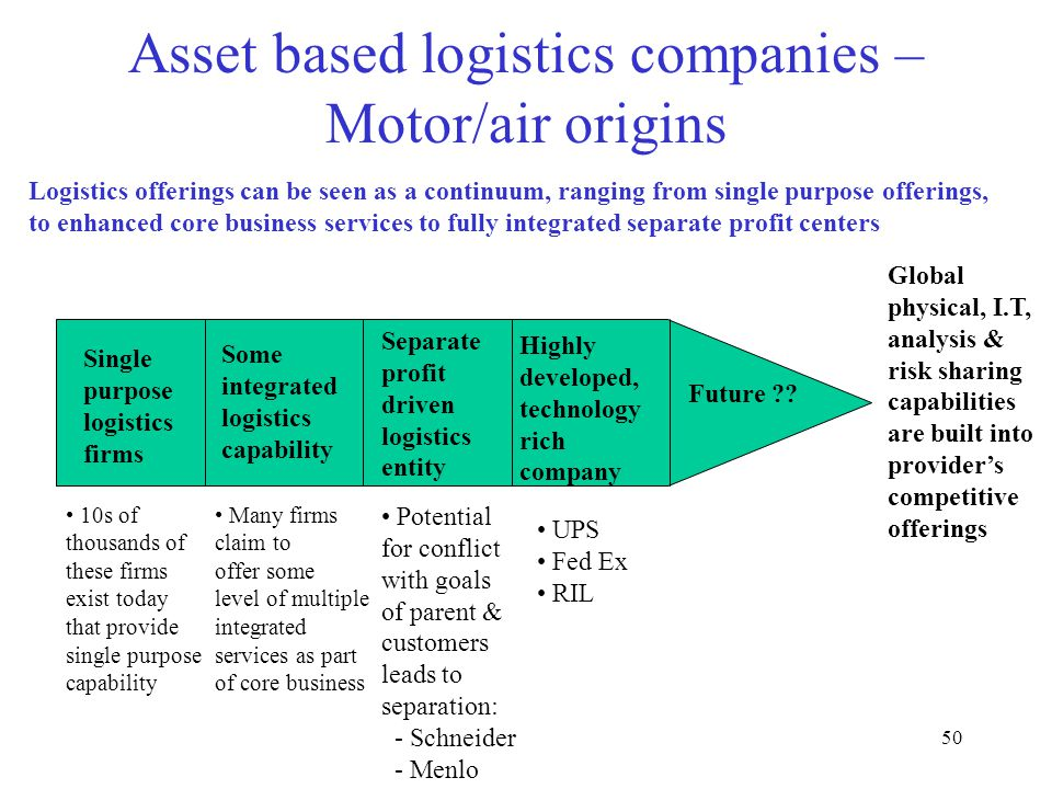 50 Asset based logistics companies – Motor/air origins Global physical, I.T, analysis & risk sharing capabilities are built into provider's competitive offerings Single purpose logistics firms 10s of thousands of these firms exist today that provide single purpose capability Some integrated logistics capability Many firms claim to offer some level of multiple integrated services as part of core business Separate profit driven logistics entity Potential for conflict with goals of parent & customers leads to separation: - Schneider - Menlo Highly developed, technology rich company UPS Fed Ex RIL Future ?.