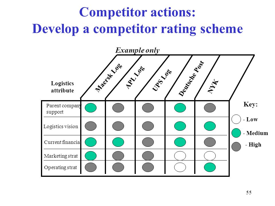 55 Competitor actions: Develop a competitor rating scheme Example only Parent company support Logistics vision Current financial Marketing strat Operating strat Logistics attribute Maersk Log APL Log UPS Log Deutsche Post NYK Key: - Low - Medium - High