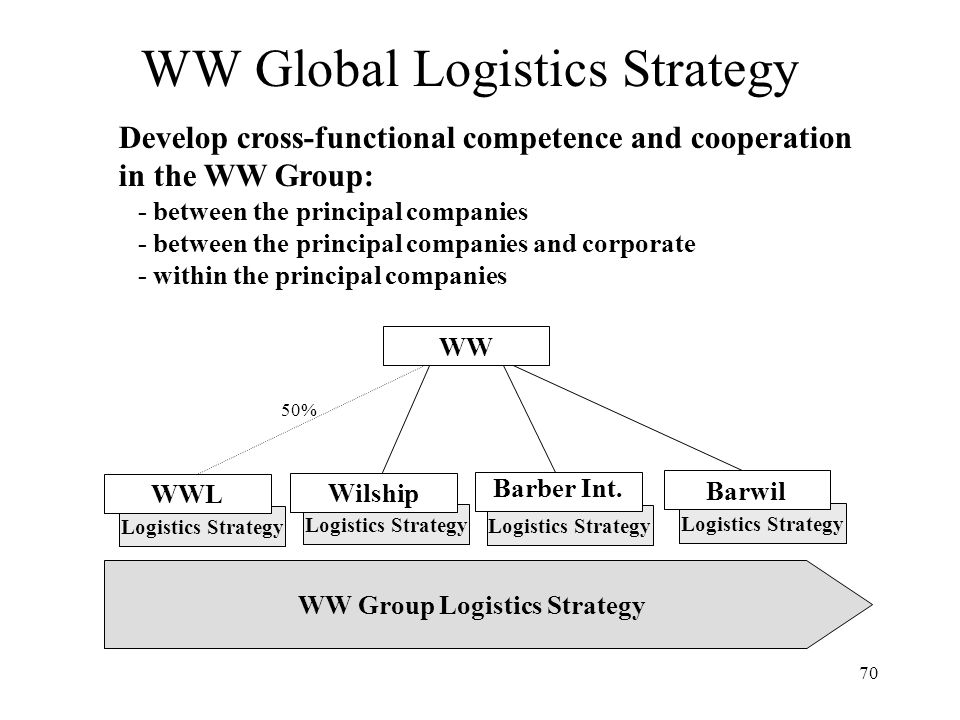 70 WW Global Logistics Strategy Logistics Strategy WW WWL Wilship Barber Int.
