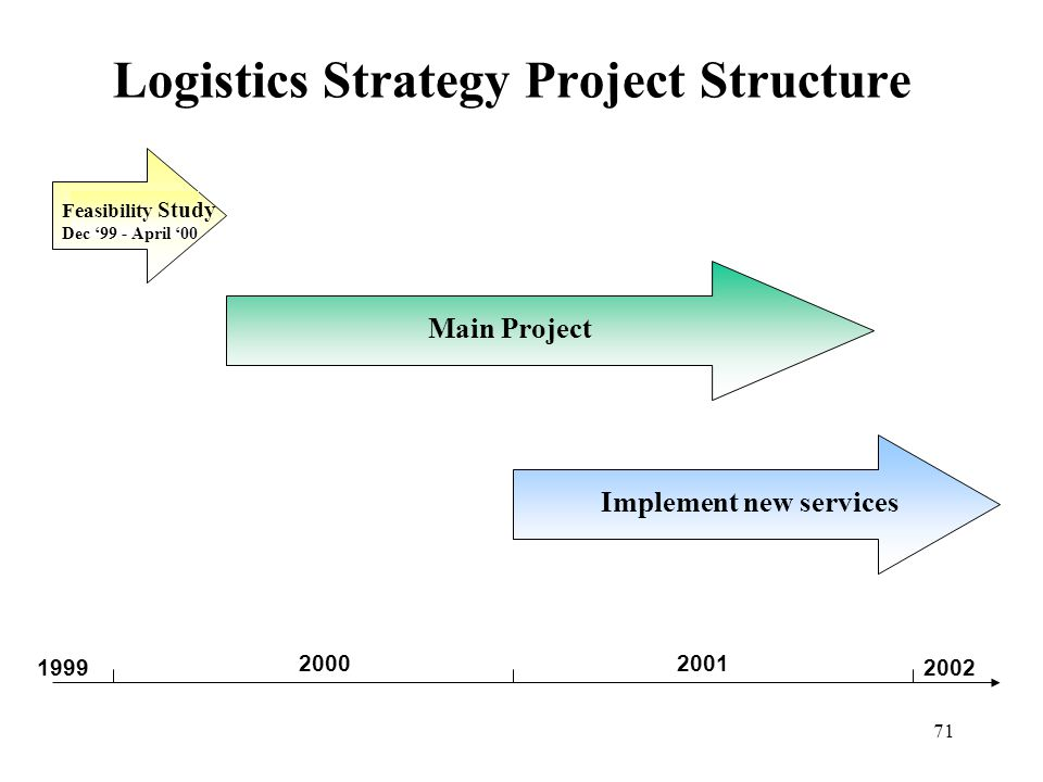 71 Logistics Strategy Project Structure Main Project Feasibility Study Dec '99 - April '00 1999 2000 2001 2002 Implement new services