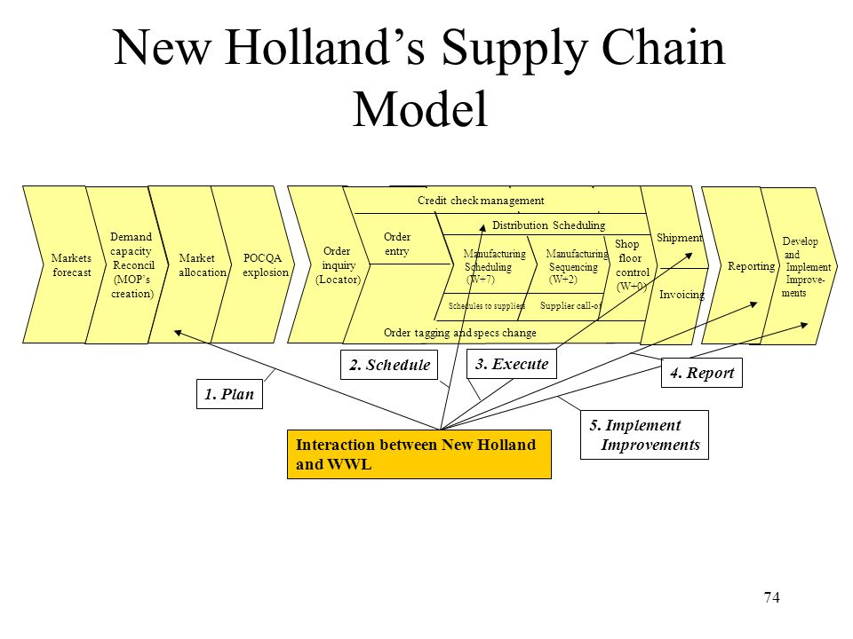 74 New Holland's Supply Chain Model Order inquiry (Locator) POCQA explosion Demand capacity Reconcil (MOP's creation) Market allocation Markets forecast Manufacturing Sequencing (W+2) Supplier call-off Order entry Manufacturing Scheduling (W+7) Schedules to suppliers Shop floor control (W+0) Credit check management Order tagging and specs change Distribution Scheduling Shipment Invoicing Develop and Implement Improve- ments Reporting Interaction between New Holland and WWL 1.