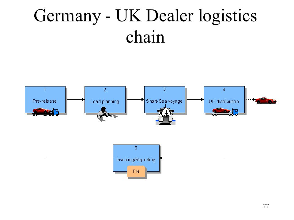77 Germany - UK Dealer logistics chain