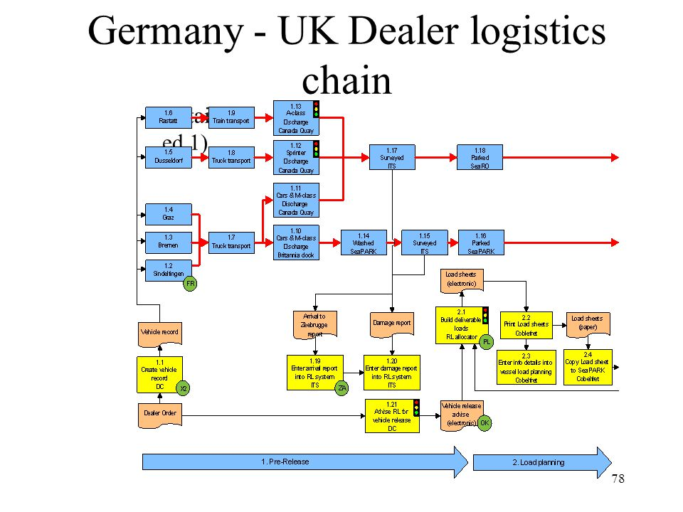 78 (Detail ed 1) Germany - UK Dealer logistics chain
