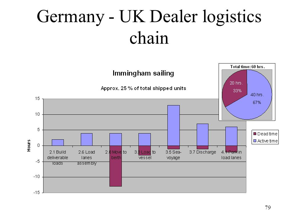 79 Germany - UK Dealer logistics chain