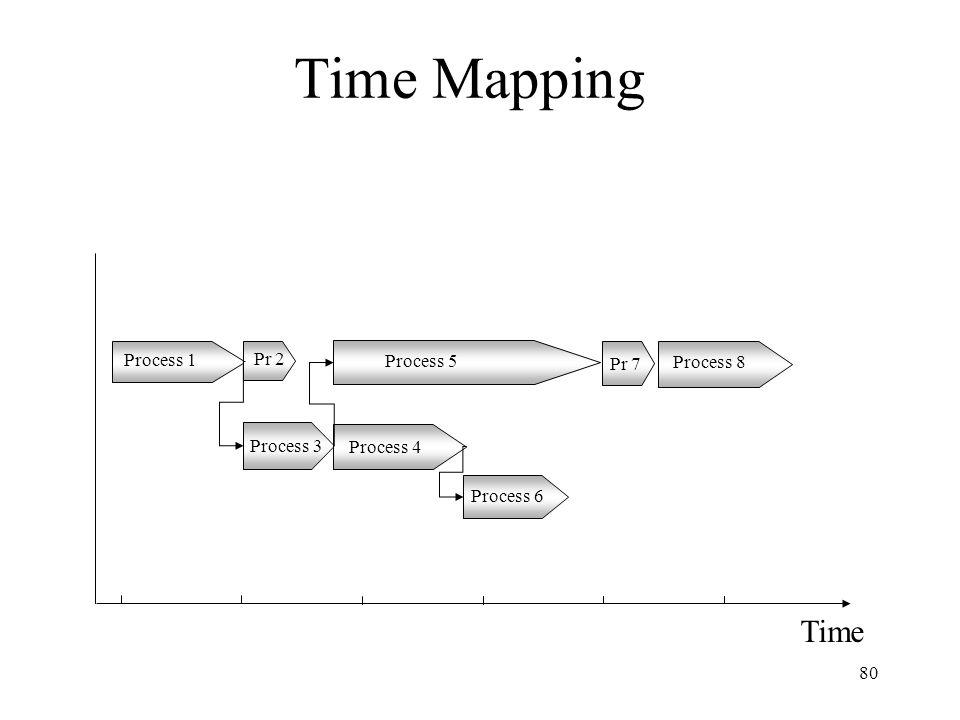 80 Time Mapping Time Process 1 Pr 2 Process 3 Process 4 Process 5 Process 6 Process 8 Pr 7
