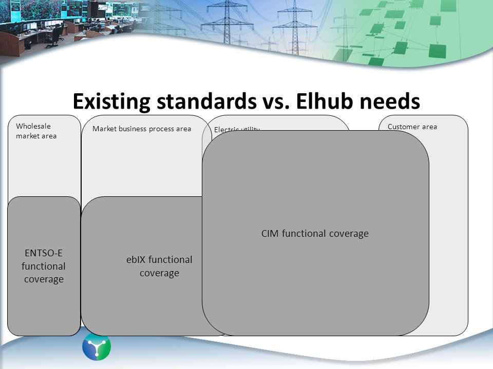 Wholesale market area Electric utility Customer area Existing standards vs. Elhub needs Market business process area ebIX functional coverage ENTSO-E