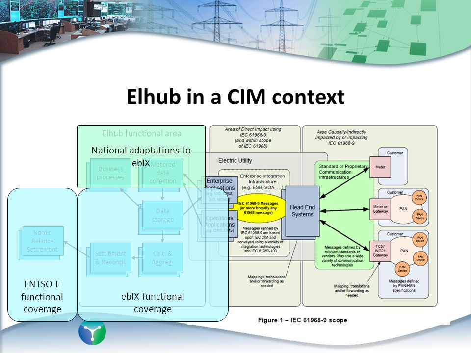 Elhub in a CIM context Elhub functional area Business processes Metered data collection Calc. & Aggreg. Settlement & Reconcil. Data storage Nordic Bal