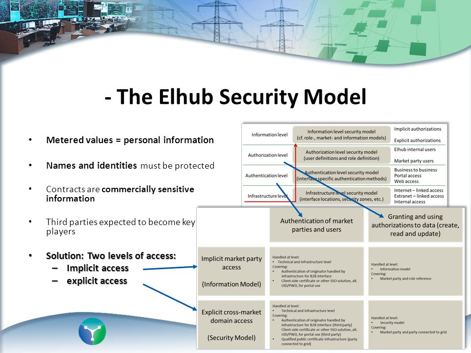 - The Elhub Security Model Metered values = personal information Names and identities must be protected Contracts are commercially sensitive informati