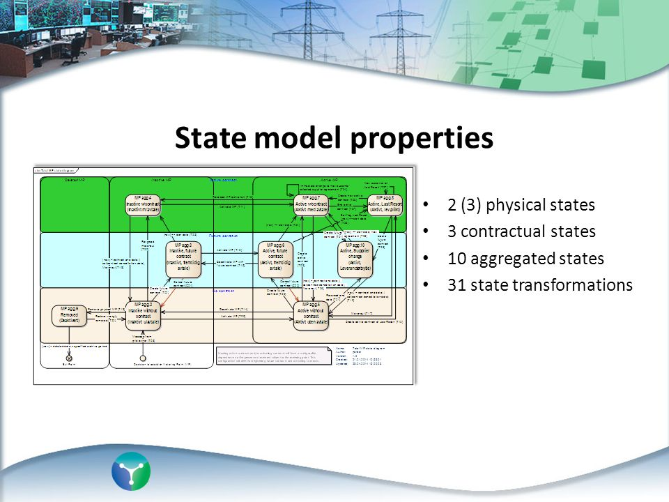 2 (3) physical states 3 contractual states 10 aggregated states 31 state transformations State model properties