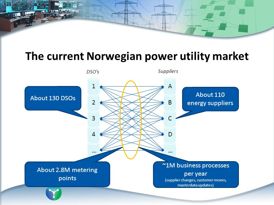 The future Norwegian power utility market to today everyone talks with everyone Everyone talks with Datahub … 4 3 2 1 … D C B A HUB DSO s Suppliers … 4 3 2 1 … D C B A Metered values Master data End-user inform.
