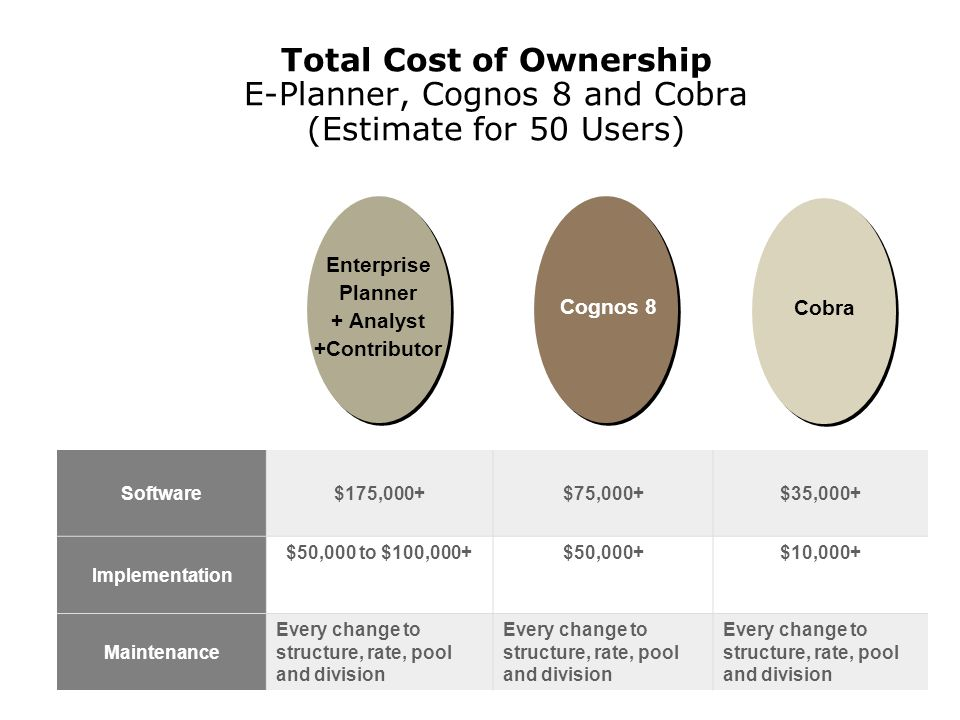 Total Cost of Ownership E-Planner, Cognos 8 and Cobra (Estimate for 50 Users) Software $175,000+$75,000+$35,000+ Implementation $50,000 to $100,000+$50,000+$10,000+ Maintenance Every change to structure, rate, pool and division CobraCognos 8 Enterprise Planner + Analyst +Contributor