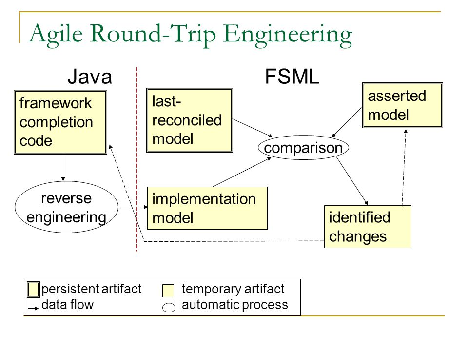 Agile Round-Trip Engineering framework completion code asserted model reverse engineering implementation model comparison JavaFSML last- reconciled model identified changes persistent artifacttemporary artifact data flow automatic process