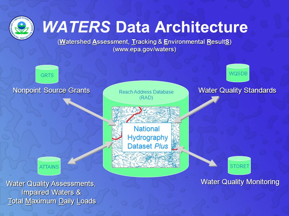 Data Accessible Through WATERS Public Access Listed Impaired Waters Assessed Waters Beaches Clean Watershed Needs Combined Sewer Overflows CWSRF Benefits Reporting Permitted Dischargers Fish Consumption Advisories Fish Tissue Data Impaired Waters with TMDLs Sewage No Discharge Zones Nonpoint Source Projects Water Quality Standards Water Quality Stations Internal Access Only Drinking Water Intakes Source Water Areas Special Appropriations Projects