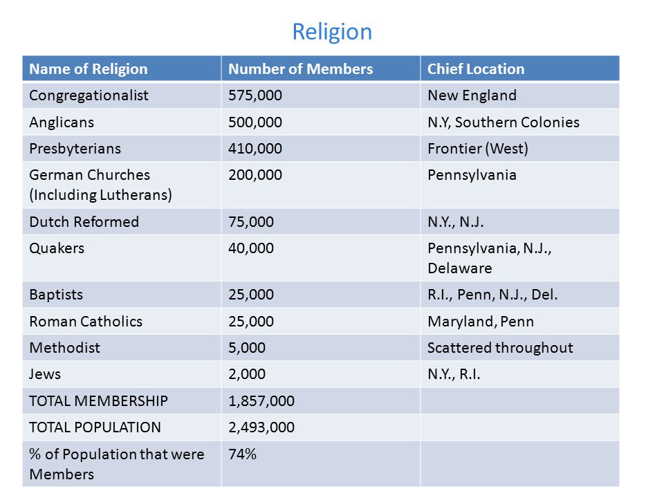 Religion Name of ReligionNumber of MembersChief Location Congregationalist575,000New England Anglicans500,000N.Y, Southern Colonies Presbyterians410,0