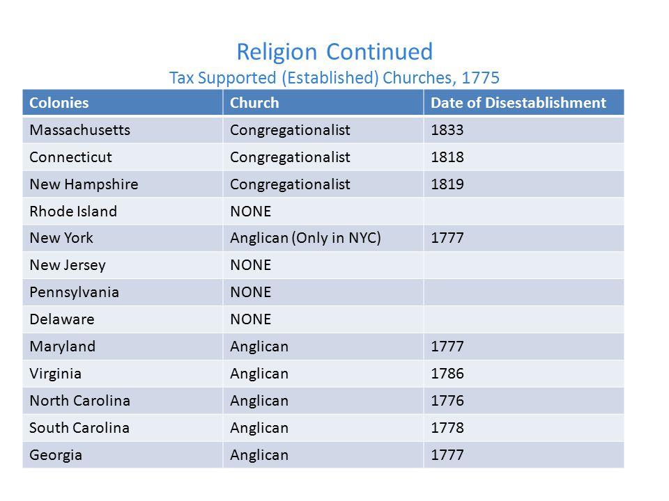 Religion Continued Tax Supported (Established) Churches, 1775 ColoniesChurchDate of Disestablishment MassachusettsCongregationalist1833 ConnecticutCon