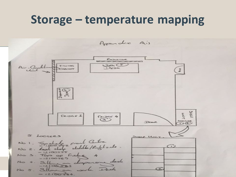 Storage – temperature mapping